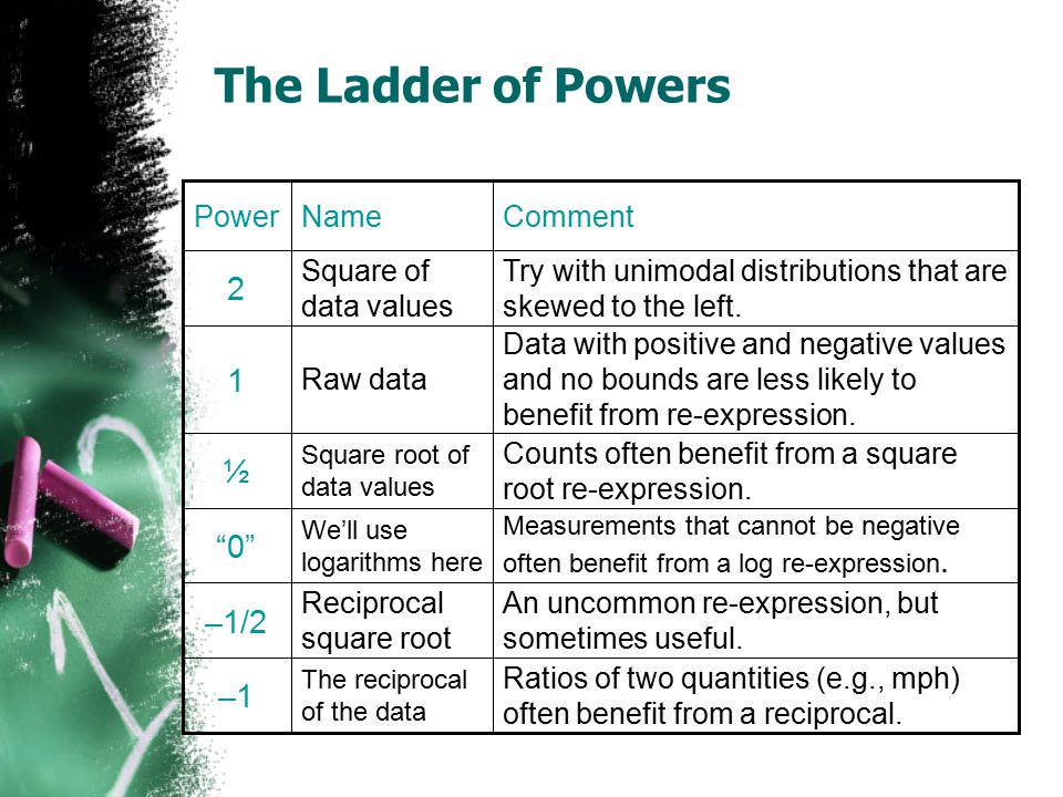 The Ladder of Powers 2 1 ½ 0 –1/2 –1