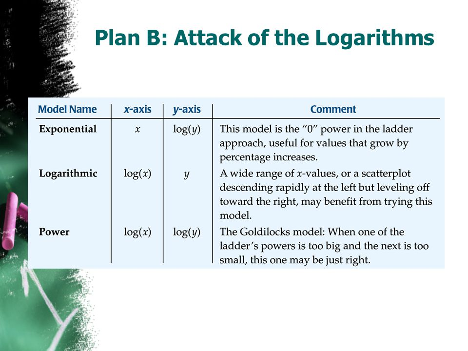 Plan B: Attack of the Logarithms