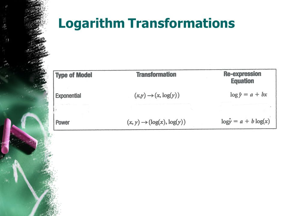 Logarithm Transformations