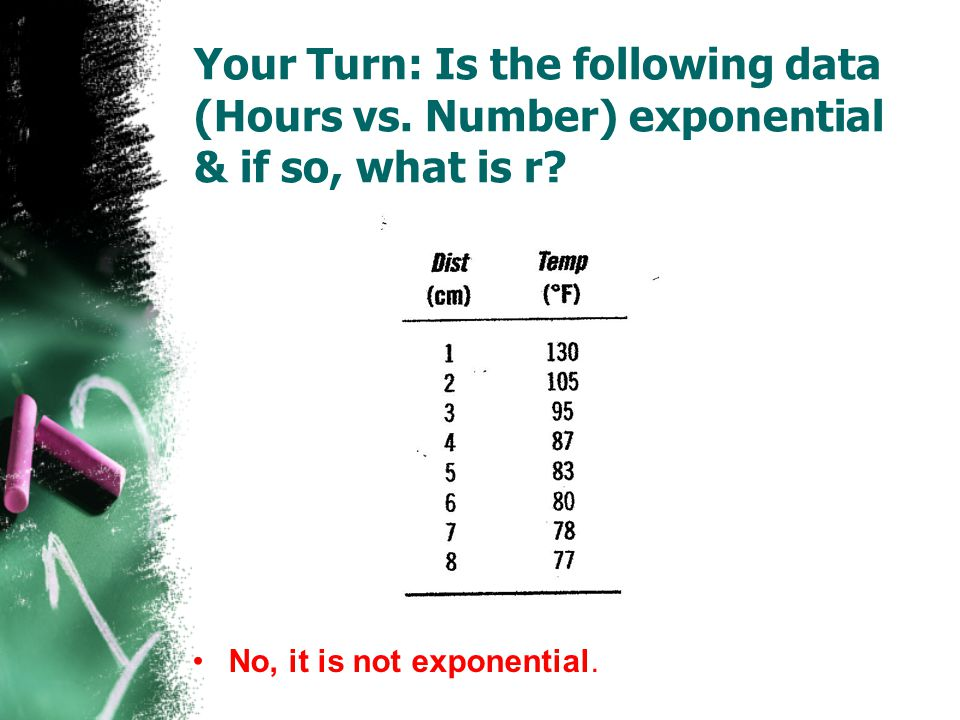 Your Turn: Is the following data (Hours vs
