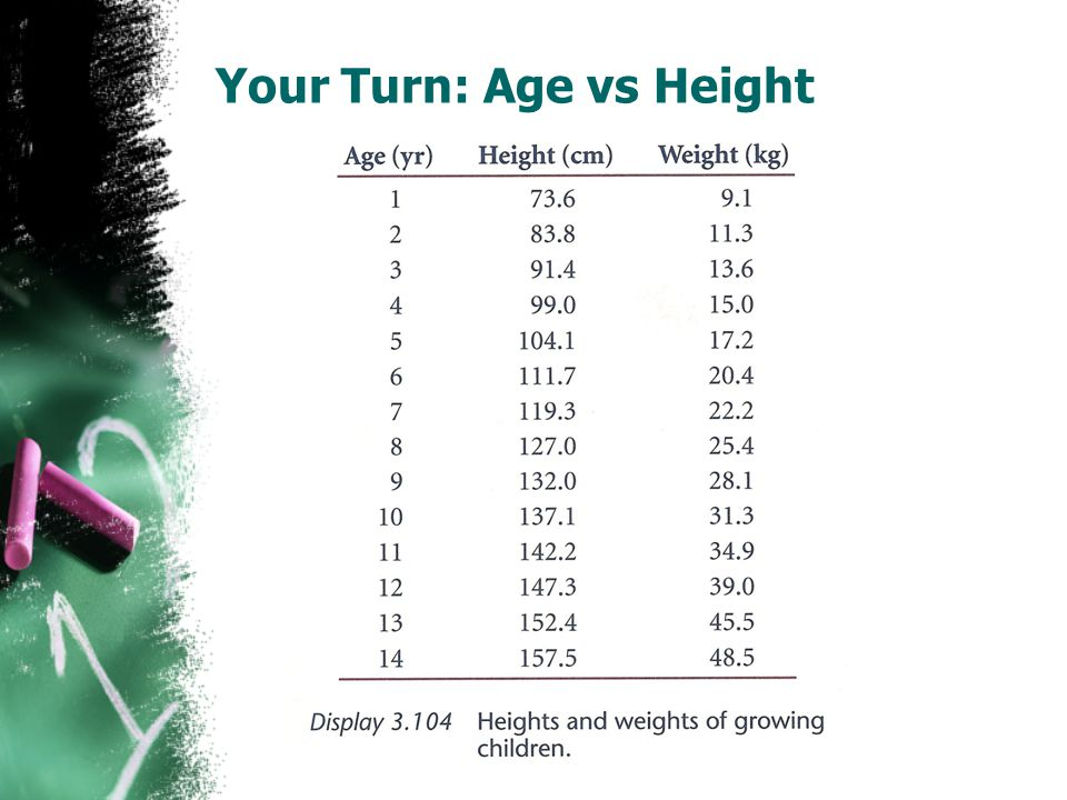 Your Turn: Age vs Height