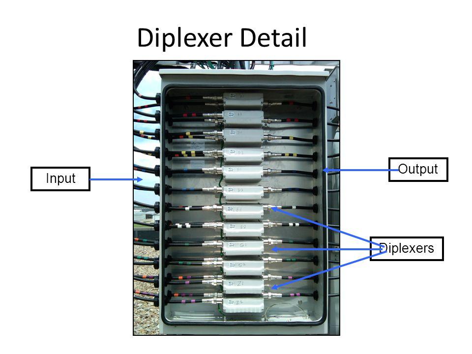 Diplexer Detail Output Input Diplexers