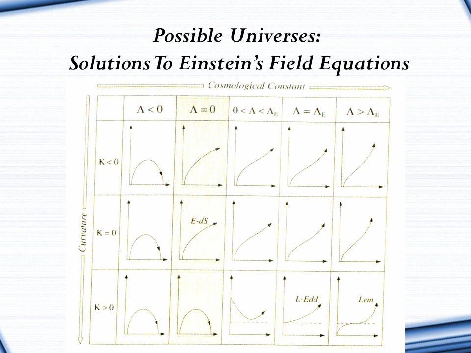 Solutions To Einstein's Field Equations