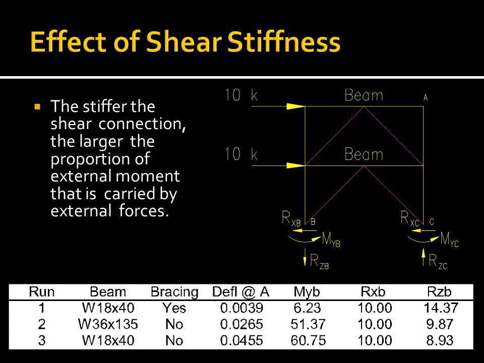Effect of Shear Stiffness