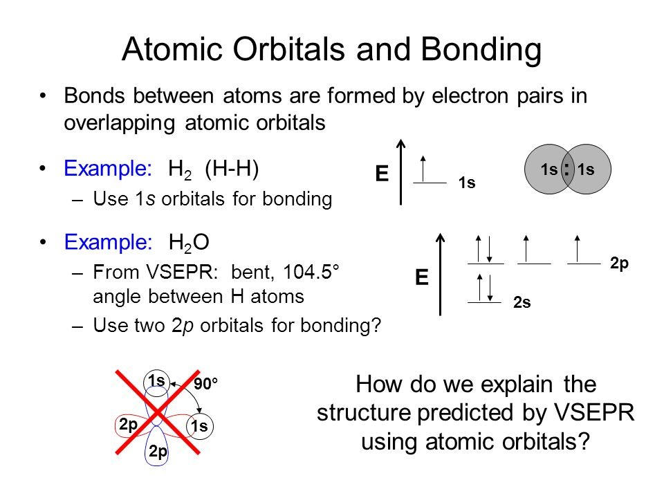 Atomic Orbitals and Bonding