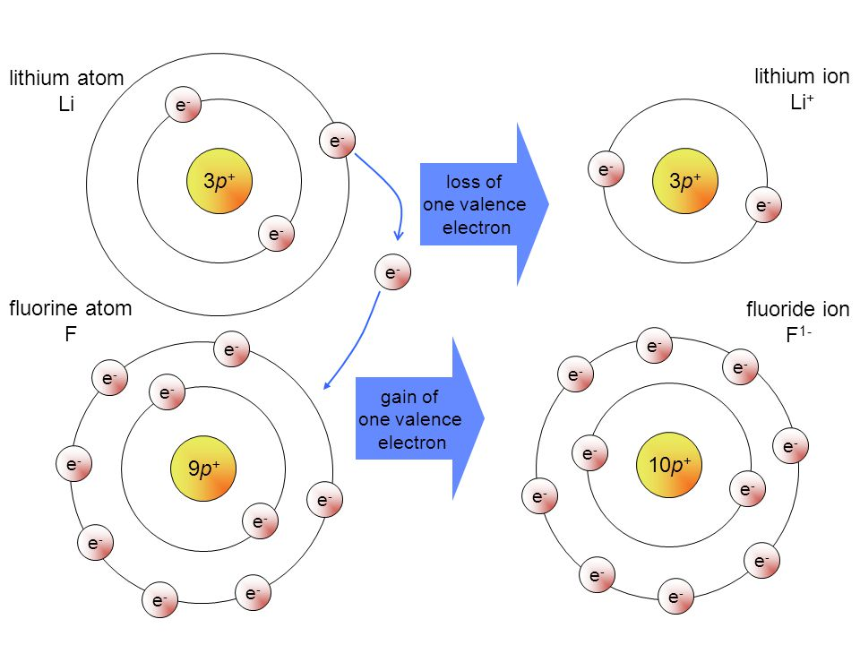lithium atom Li lithium ion Li+ 3p+ 3p+ fluorine atom F fluoride ion