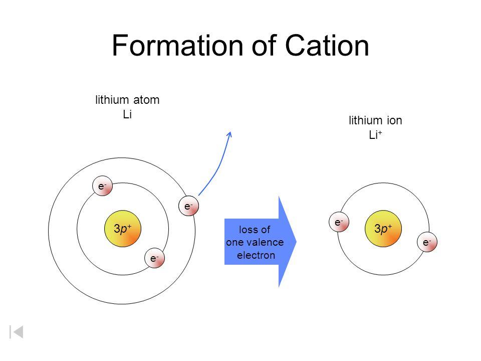 Formation of Cation lithium atom Li lithium ion Li+ 3p+ 3p+ e- e- e-