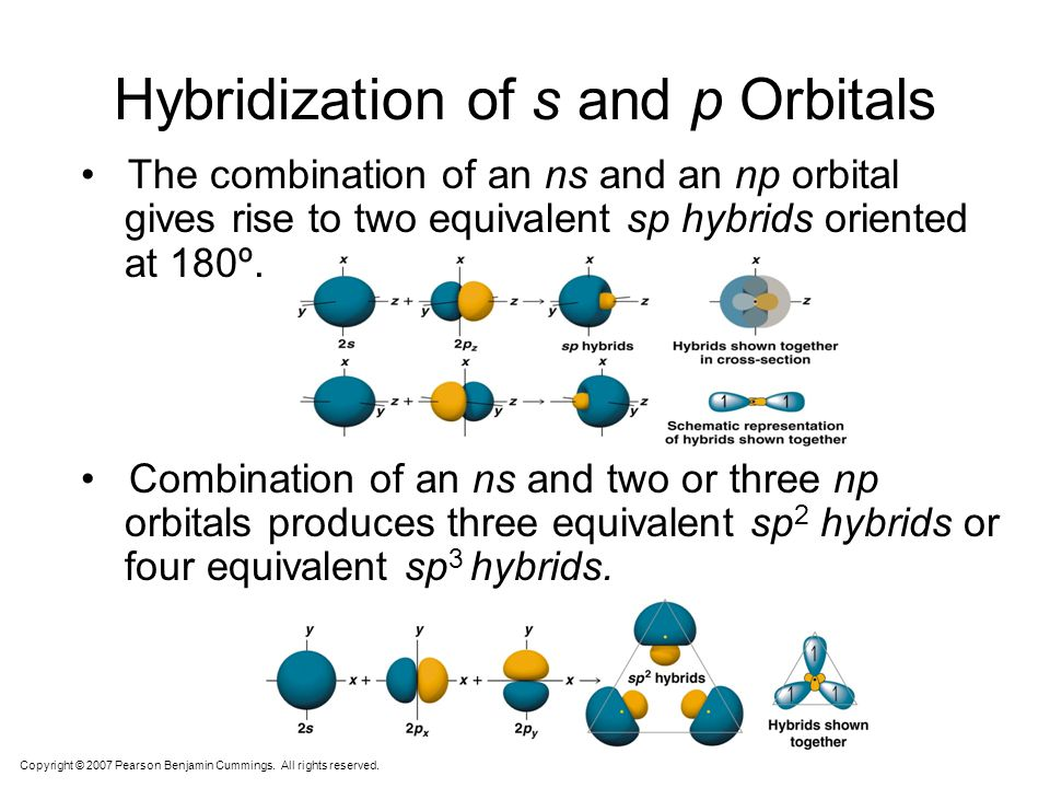 Hybridization of s and p Orbitals