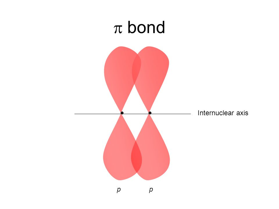 p bond Internuclear axis p p