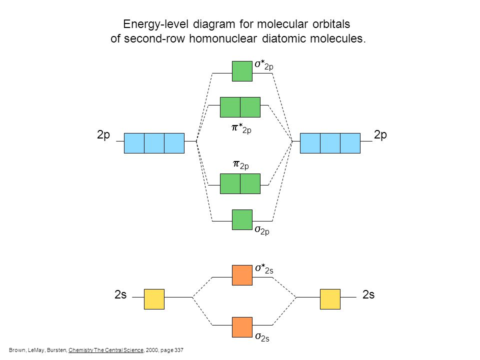 Energy-level diagram for molecular orbitals