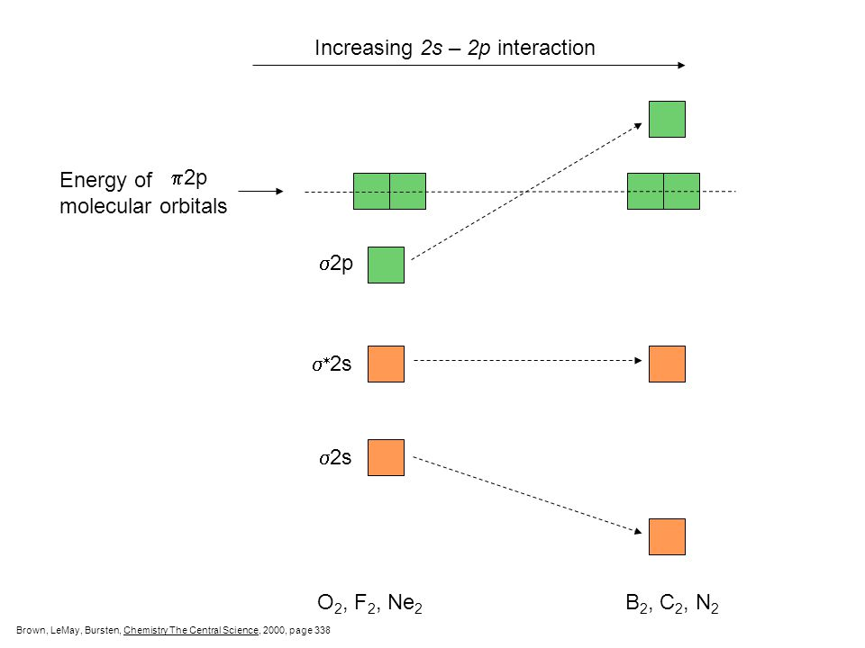 Increasing 2s – 2p interaction