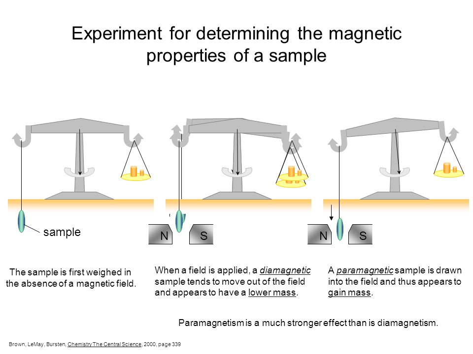 Experiment for determining the magnetic properties of a sample