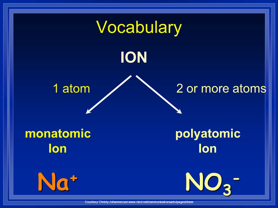 Na+ NO3- Vocabulary ION 1 atom 2 or more atoms monatomic Ion