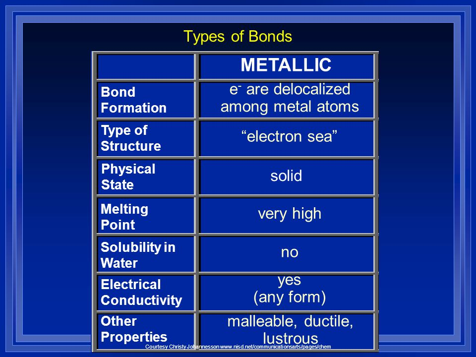 METALLIC Types of Bonds e- are delocalized among metal atoms