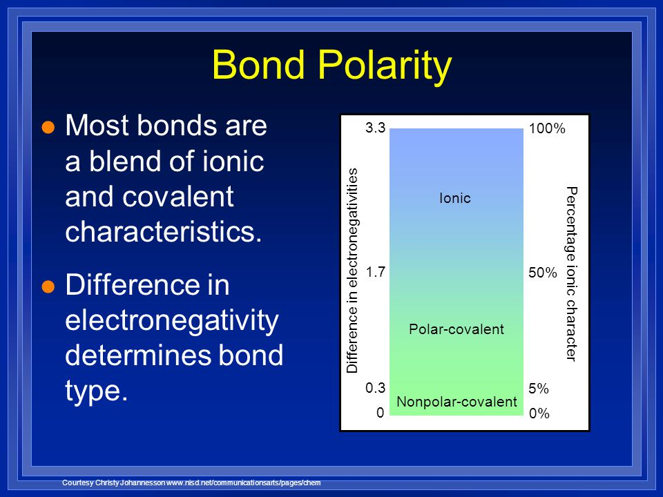 Bond Polarity Most bonds are a blend of ionic and covalent characteristics. Difference in electronegativity determines bond type.