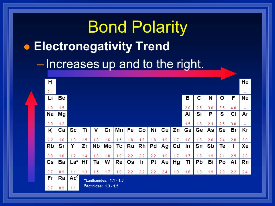 Bond Polarity Electronegativity Trend Increases up and to the right. H