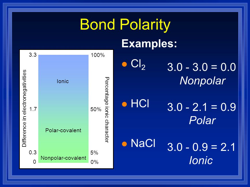 Bond Polarity Examples: Cl2 HCl 3.0 - 3.0 = 0.0 Nonpolar NaCl
