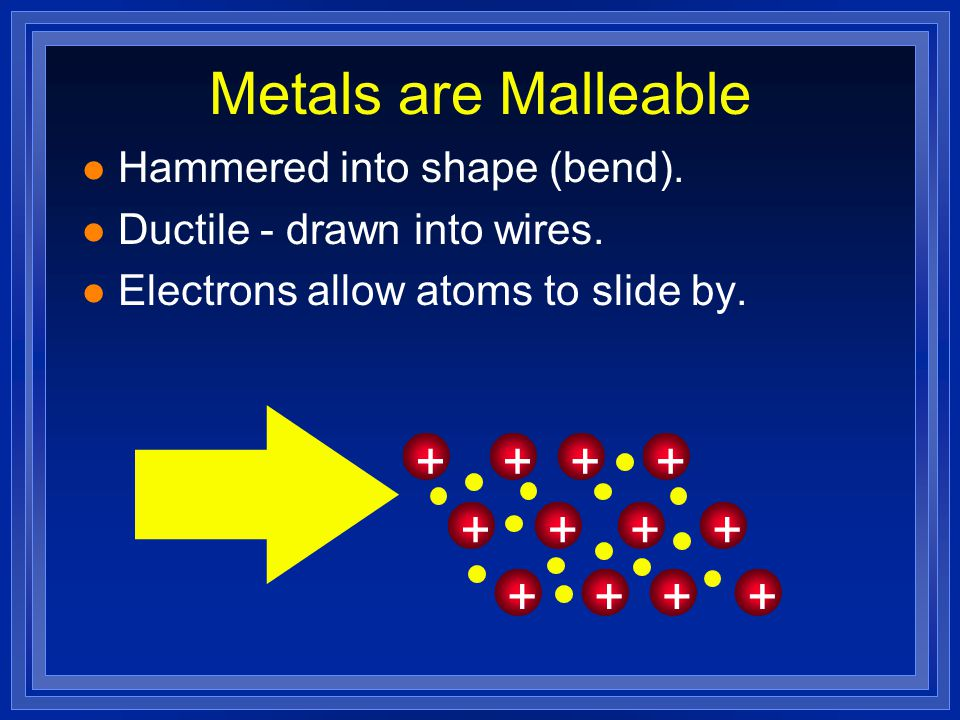 Metals are Malleable + + + + + + + + + Hammered into shape (bend).