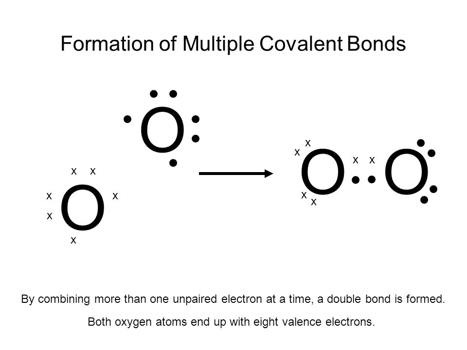 Formation of Multiple Covalent Bonds
