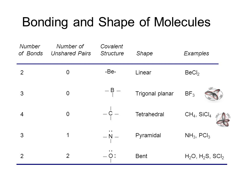 Bonding and Shape of Molecules