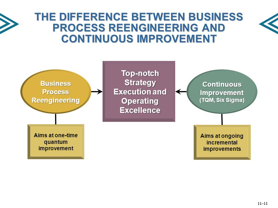 THE DIFFERENCE BETWEEN BUSINESS PROCESS REENGINEERING AND CONTINUOUS IMPROVEMENT