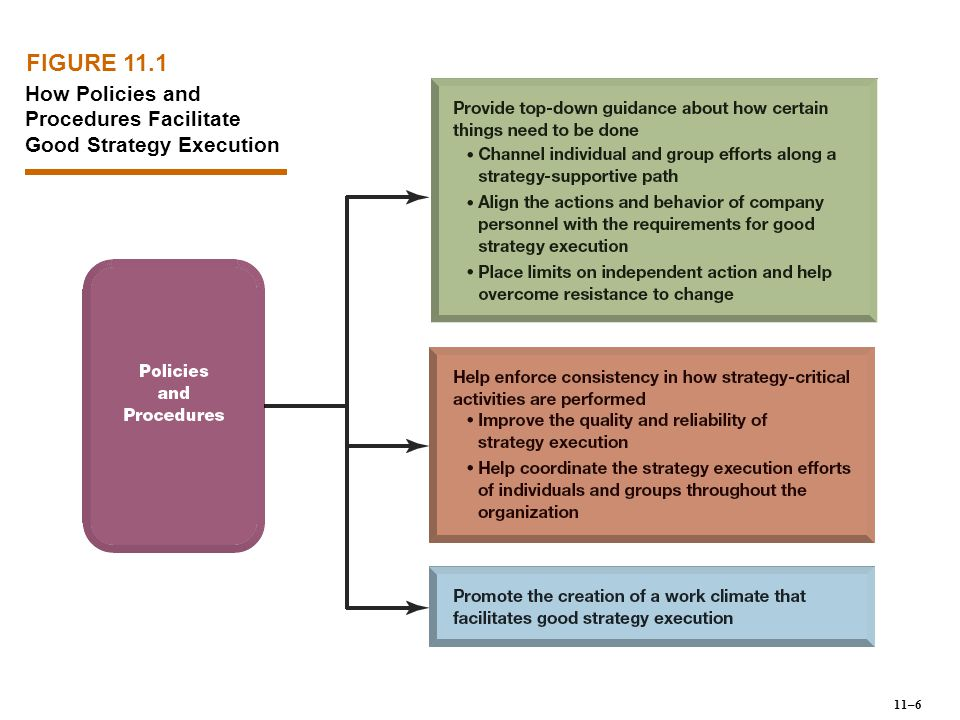 FIGURE 11.1 How Policies and Procedures Facilitate Good Strategy Execution 11–6