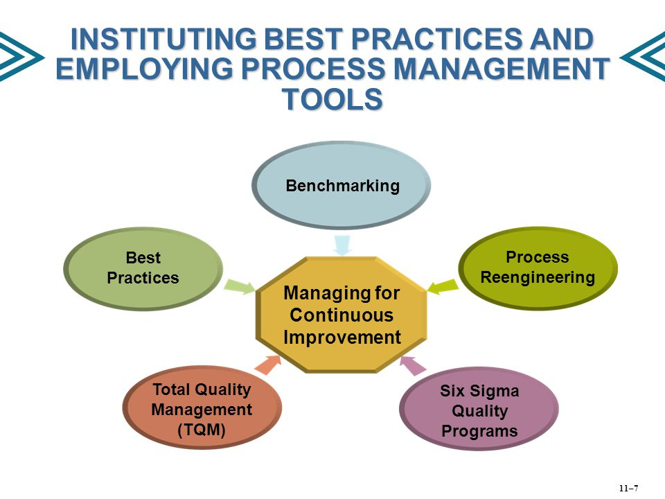 INSTITUTING BEST PRACTICES AND EMPLOYING PROCESS MANAGEMENT TOOLS