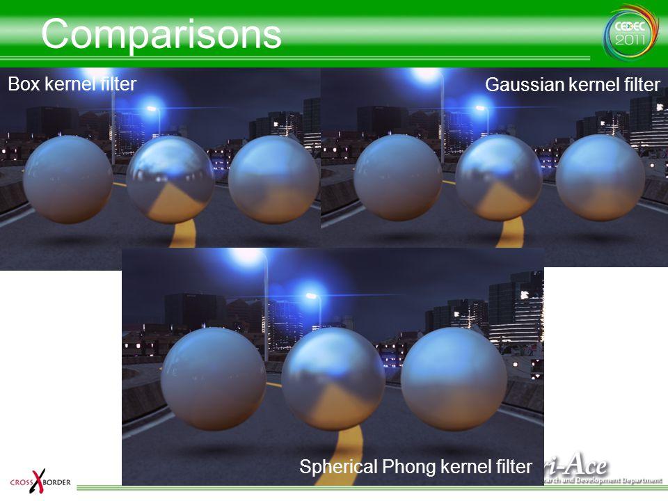 Comparisons Box kernel filter Gaussian kernel filter