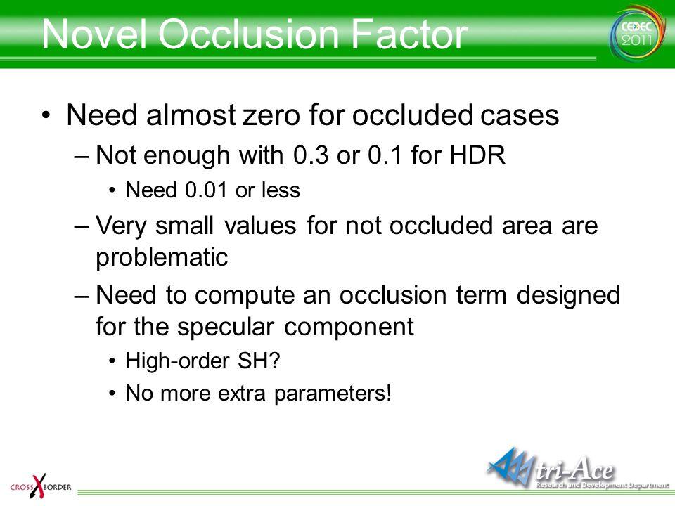 Novel Occlusion Factor