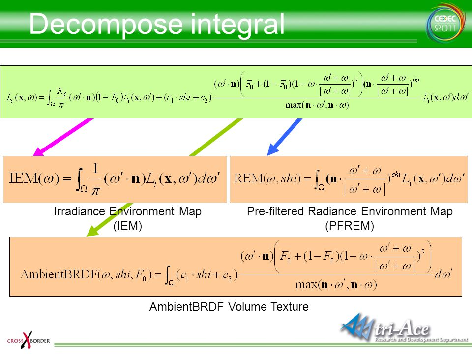 Decompose integral Irradiance Environment Map (IEM)