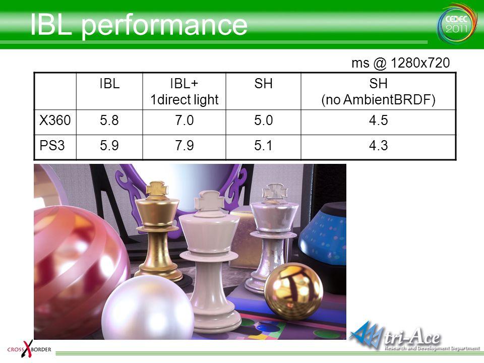 IBL performance ms @ 1280x720 IBL IBL+ 1direct light SH