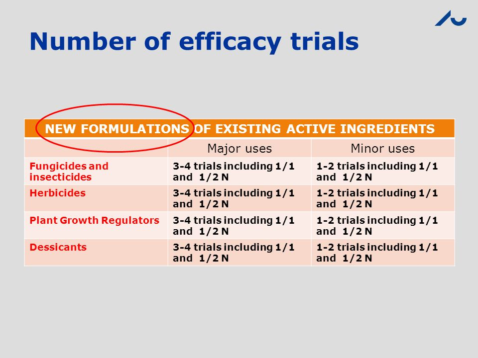 Number of efficacy trials