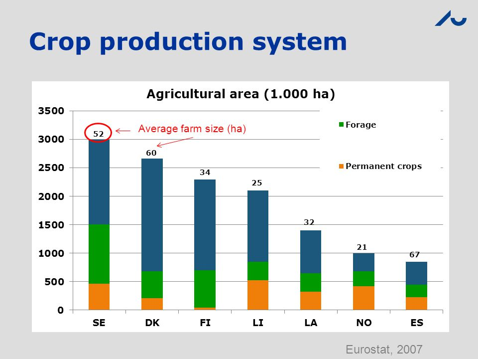 Crop production system