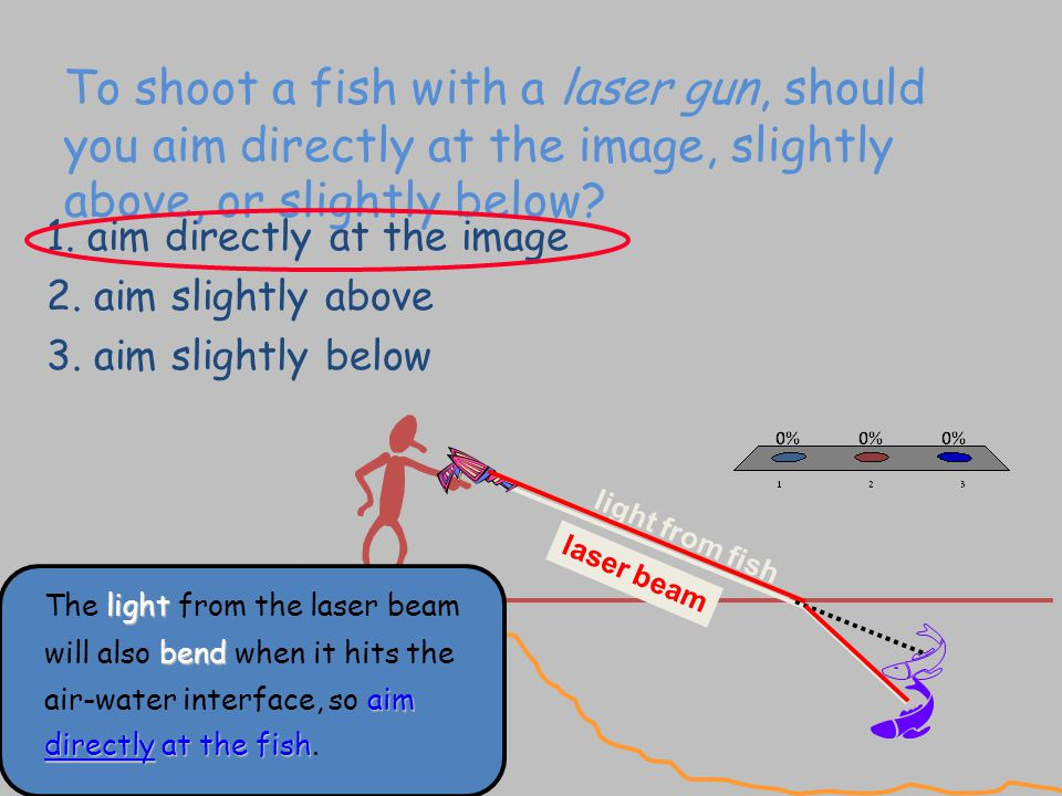 To shoot a fish with a laser gun, should you aim directly at the image, slightly above, or slightly below