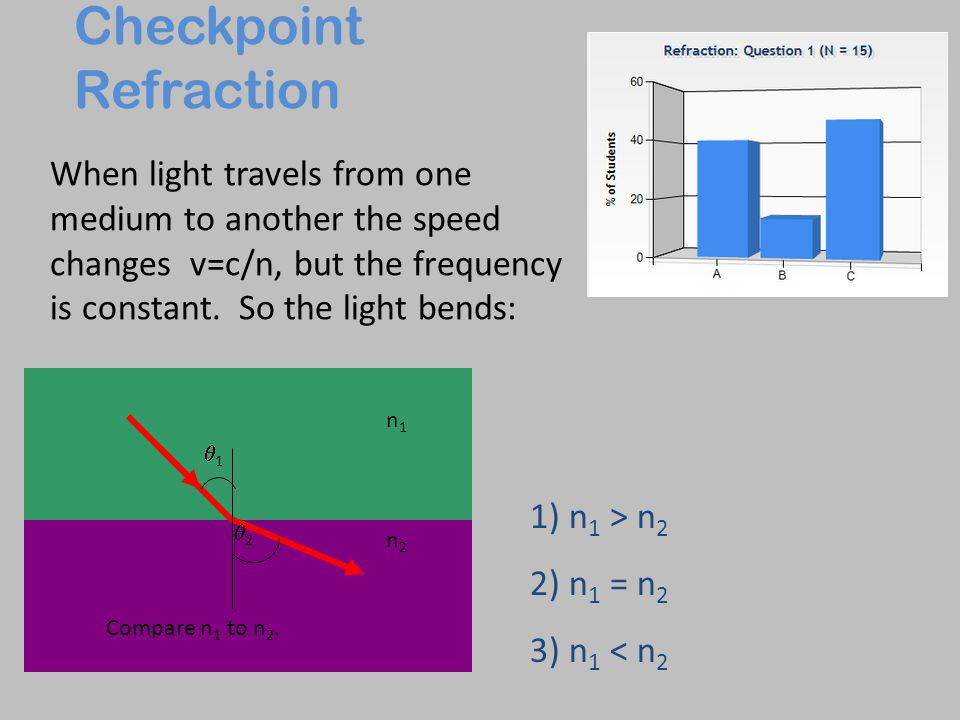 Checkpoint Refraction
