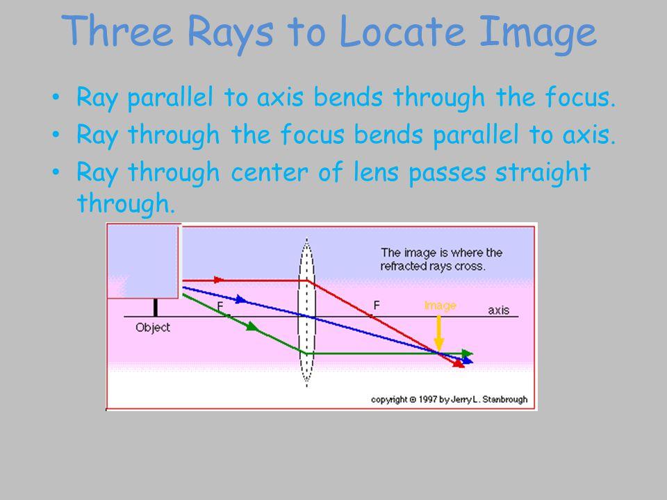 Three Rays to Locate Image