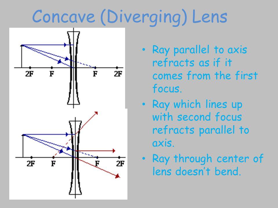 Concave (Diverging) Lens