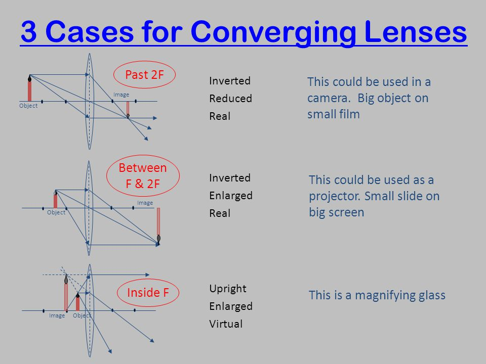 3 Cases for Converging Lenses