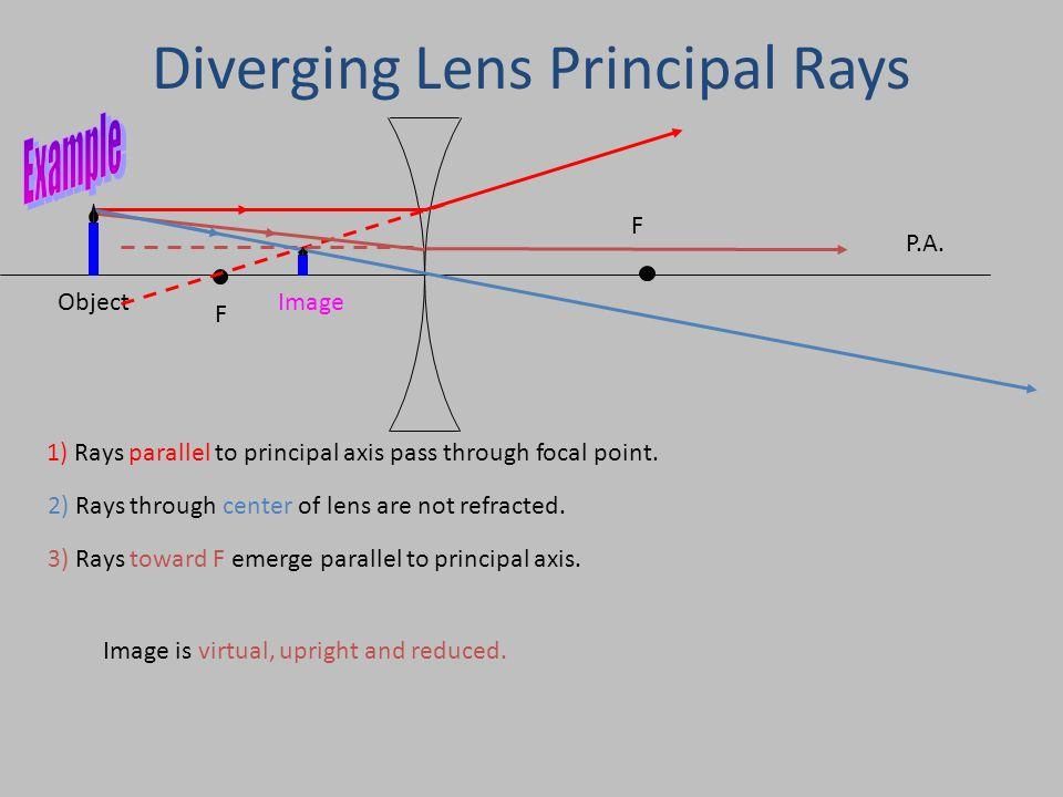 Diverging Lens Principal Rays