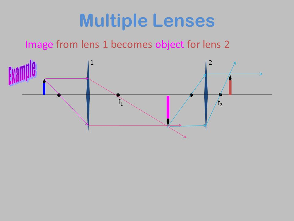 Multiple Lenses Example Image from lens 1 becomes object for lens 2 1