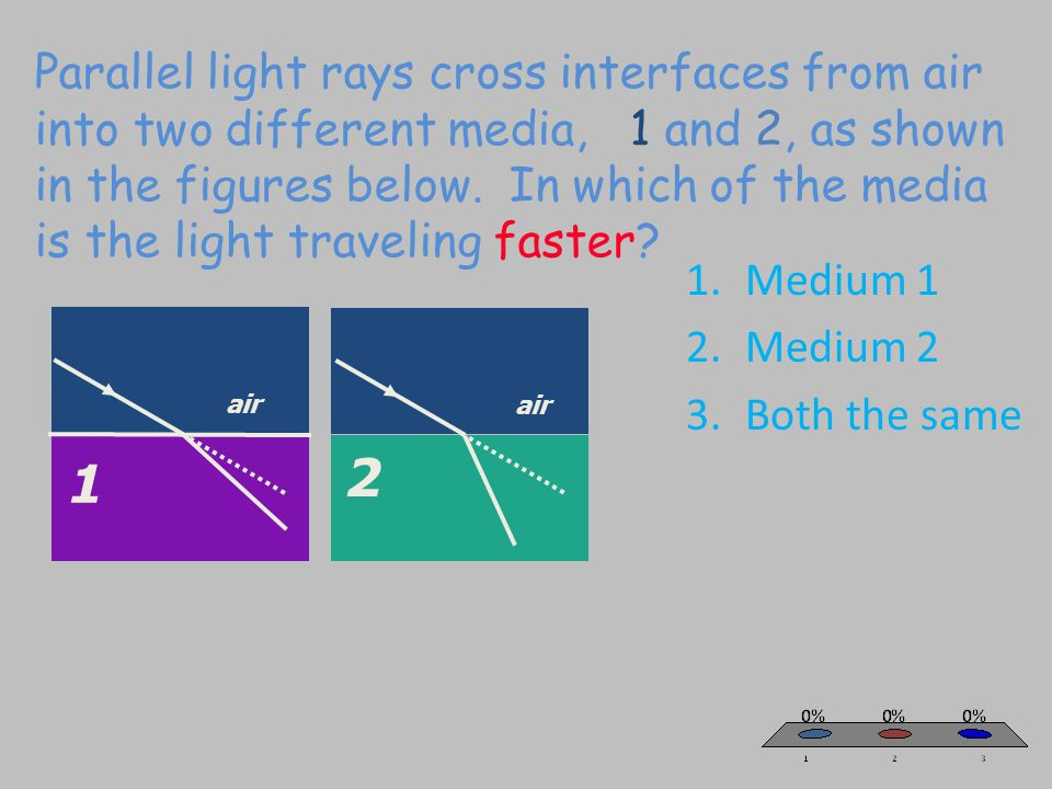 Parallel light rays cross interfaces from air into two different media, 1 and 2, as shown in the figures below. In which of the media is the light traveling faster