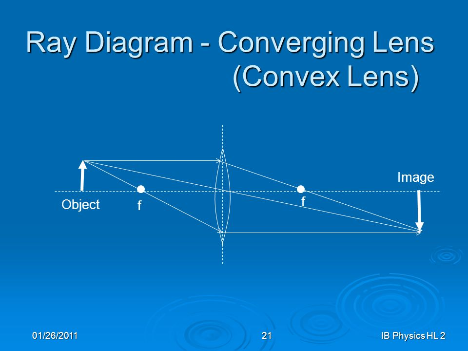 how to draw diverging lens ray diagram