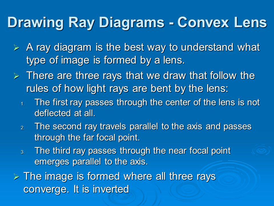 Drawing Ray Diagrams - Convex Lens