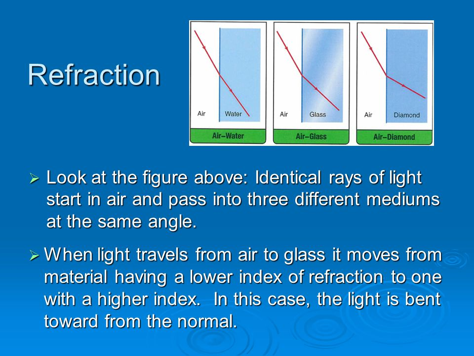 Refraction Look at the figure above: Identical rays of light start in air and pass into three different mediums at the same angle.