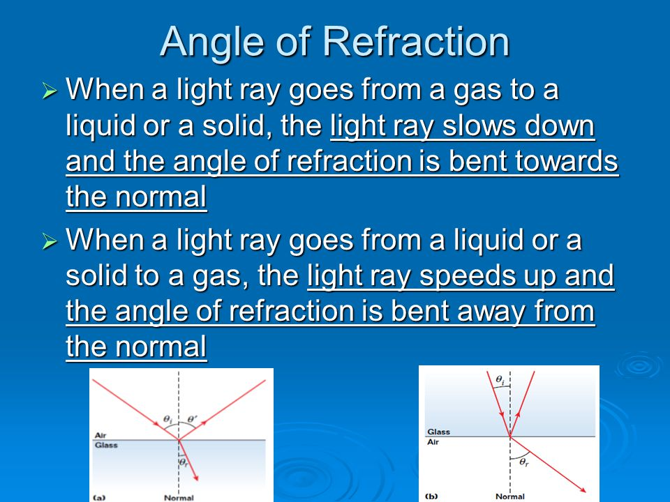 Angle of Refraction