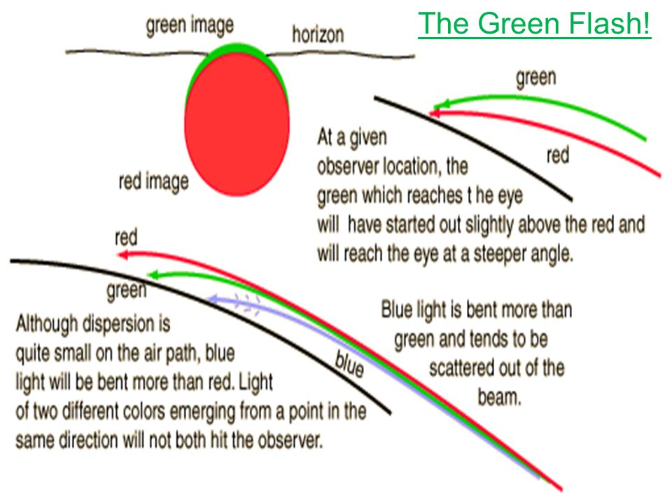 The Green Flash!