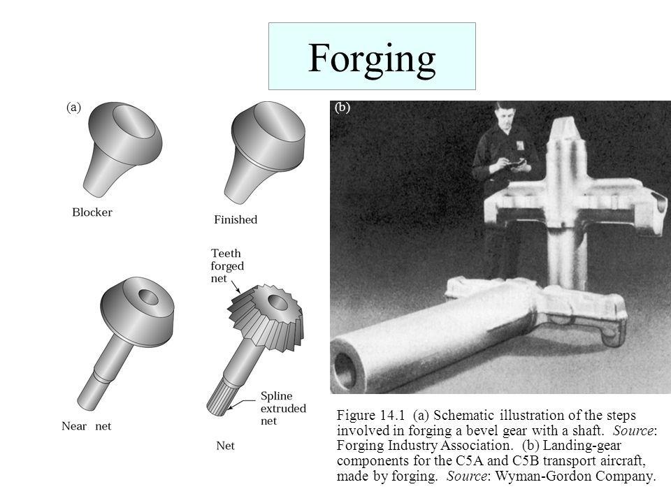 Forging (a) (b)