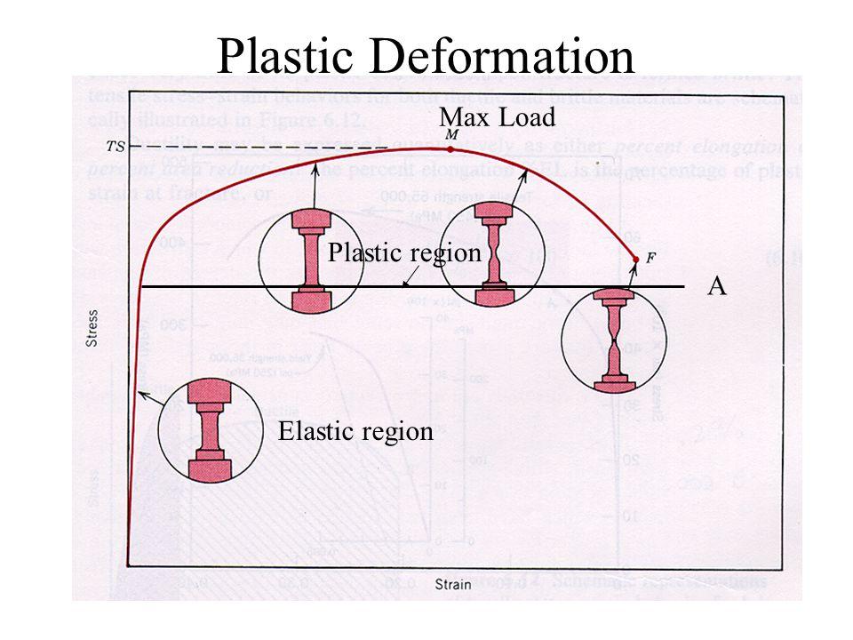Plastic Deformation Max Load Plastic region A Elastic region