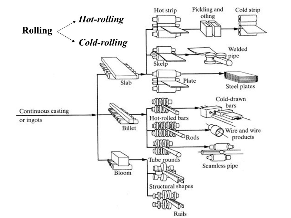 Rolling Hot-rolling Cold-rolling