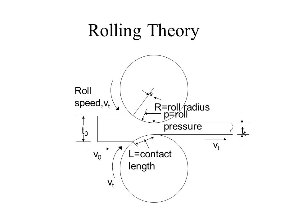 Rolling Theory L=contact length R=roll radius p=roll pressure t0